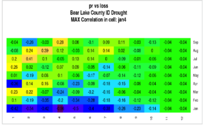 Pacific Northwest Agricultural Insurance Commodity Loss Dashboard - Climate Lag Correlations